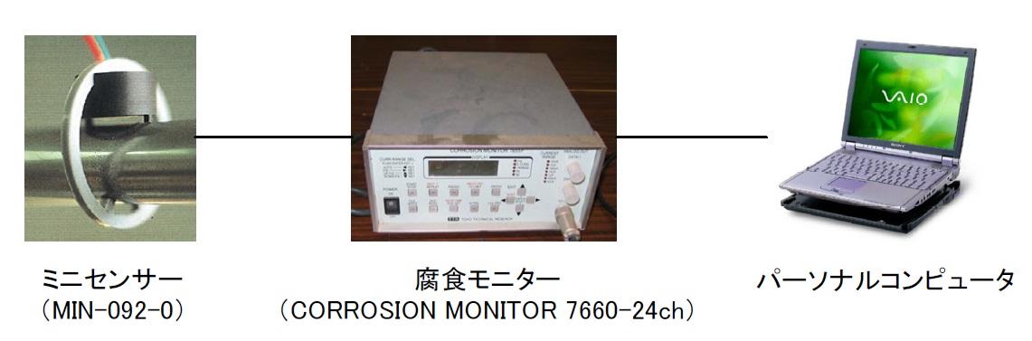 図-4 マクロセル腐食速度の計測システム
